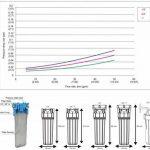 """Filtration d'eau froide 3/4 """"en ligne purifie le boîtier du système + filtre entier de la marque plumbing4home image 1 produit"""