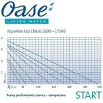 Oase Aquamax Eco Classic 5500 Pompe à bassin de la marque Oase image 1 produit