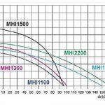Pompe d'arrosage POMPE DE JARDIN pour puits 1100 W, 230V, 95l/min + ballon surpresseur 50 de la marque MHI1100+50L OMNIGENA image 1 produit