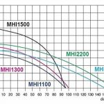 Pompe d'arrosage POMPE DE JARDIN pour puits 1800W 150l/min avec ballon surpresseur 80L de la marque MHI1800OSPZB80L image 1 produit