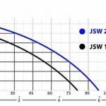 Pompe de jardin, IBO JSW 150, 1500W, 80l/m, 4,8 m3/h, 230V + ballon 24 L de la marque IBO image 3 produit