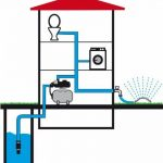 T.I.P. 31155 HWW Inox 1300 Plus F Circuit d'eau domestique en Acier Inoxydable avec pré-filtre de la marque T.I.P. image 1 produit